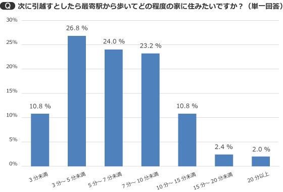 【画像3】「3分未満」を希望した人は10.8%と1割強だった(出典/SUUMOジャーナル編集部)