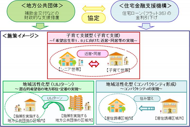 【画像1】制度のイメージ(出典:住宅金融支援機構「【フラット35】子育て支援型・【フラット35】地域活性化型の概要」より転載)