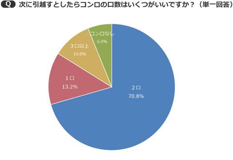 【画像3】3口以上という人は10.0%で、多ければいいというわけではないようだ(出典/SUUMOジャーナル編集部)
