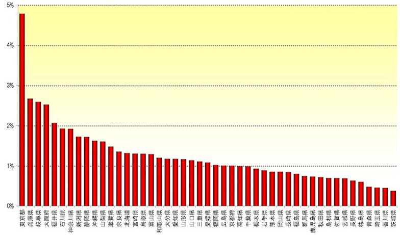 【画像1】都道府県別の無電柱化整備状況。断トツの東京都でも、5%を下回る(出典/国土交通省)