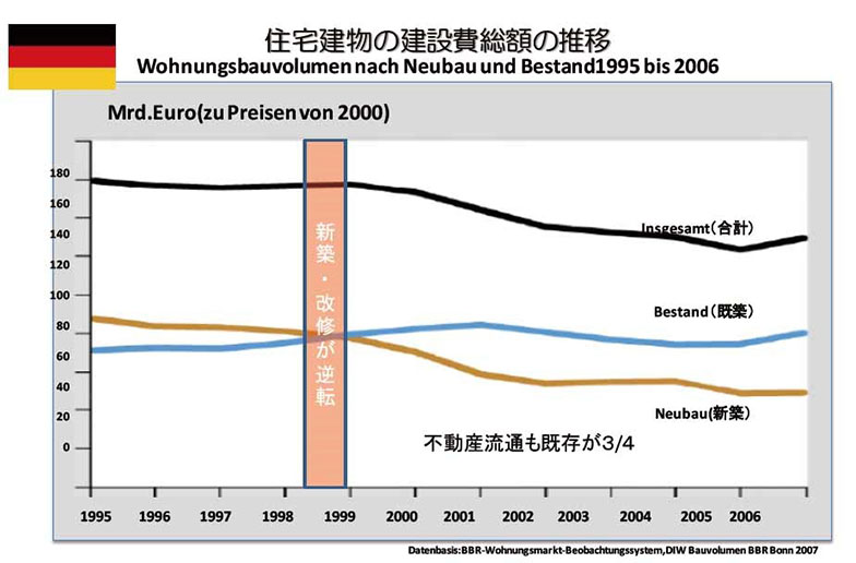 【画像2】ドイツにおける住宅建物の建設費総額の推移(資料/日本エネルギー機関)