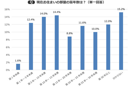 【画像1】5年ごとの築年数はいずれも10%前後と、ばらつきのある結果に(出典/SUUMOジャーナル編集部)