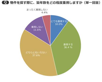 【画像3】意外に多かった「どちらともいえない」(37.6%)(出典/SUUMOジャーナル編集部)