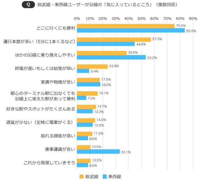 【画像1】総武線・東西線ユーザーが沿線の「気に入っているところ」(出典/SUUMOジャーナル編集部)