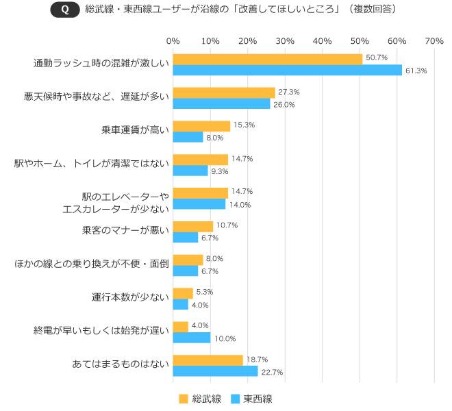 【画像2】総武線・東西線ユーザーが沿線の「改善してほしいところ」(出典/SUUMOジャーナル編集部)