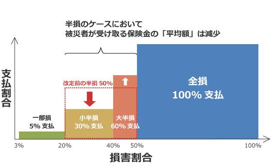 【画像2】2017年1月改定後の損害区分(SUUMOジャーナル編集部作成)