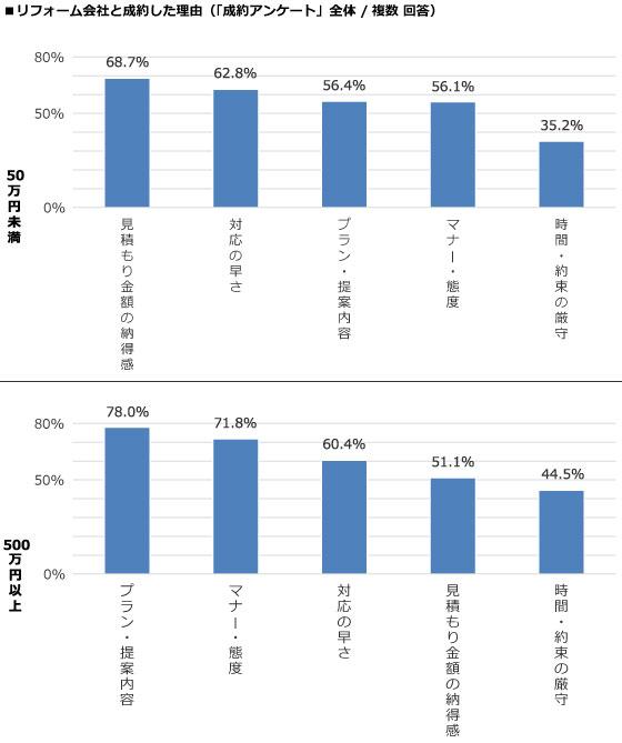 【図2】リフォーム会社と成約した理由(成約アンケートより)(出典:ホームプロ「2016年リフォーム実態調査」)より抜粋
