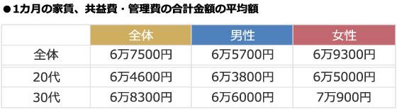 【画像1】家賃、共益費・管理費は20代より30代、男性より女性の平均額が高い(出典/SUUMOジャーナル編集部)