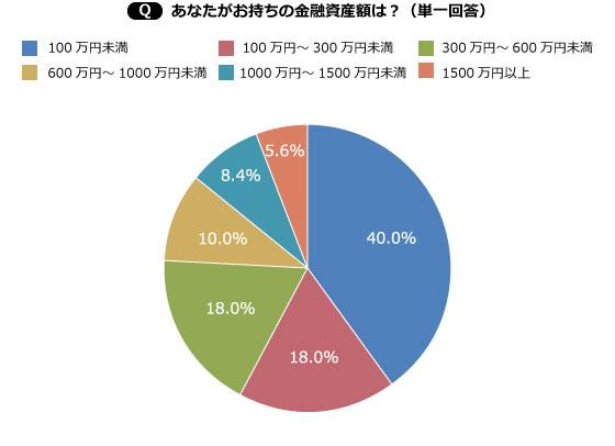 【画像1】金融資産額は100万円未満が一番多いが、1000万円以上というツワモノも14.0%いる結果に(出典/SUUMOジャーナル編集部)