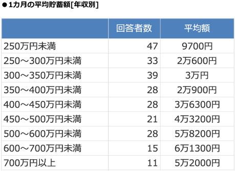 【画像2】年収が250万円未満でも、月に9700円もの貯蓄をしている(出典/SUUMOジャーナル編集部)