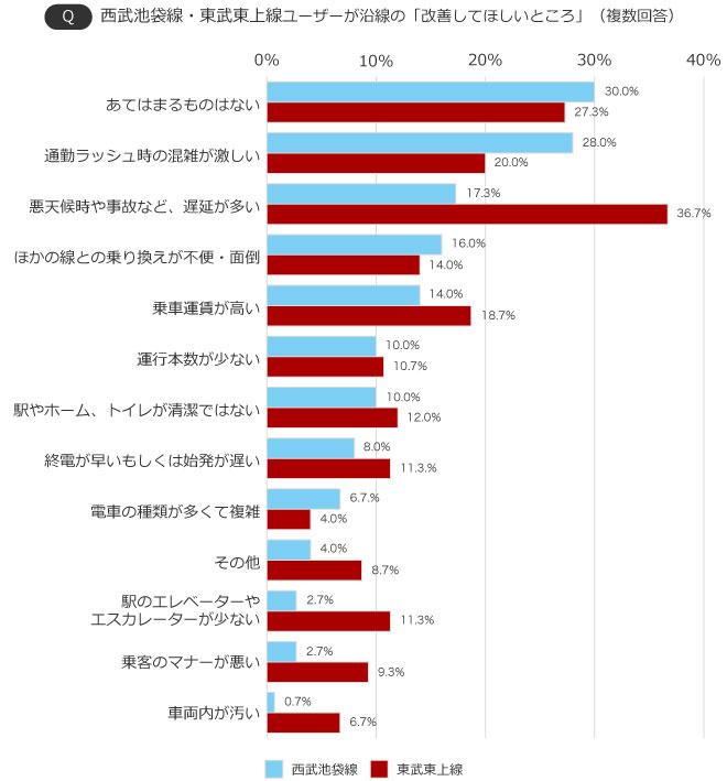 【画像2】西武池袋線・東武東上線ユーザーが沿線の「改善してほしいところ」(出典/SUUMOジャーナル編集部)