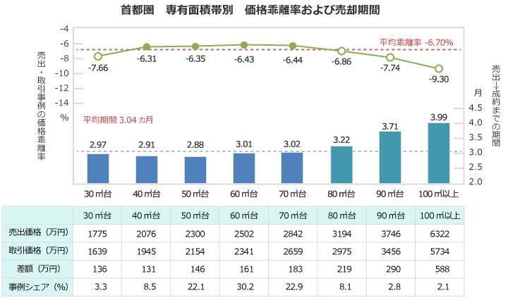【画像2】首都圏 専有面積帯別 価格乖離率および売却期間(東京カンテイプレスリリース「中古マンションの価格乖離率(首都圏)を基に編集部で作成)