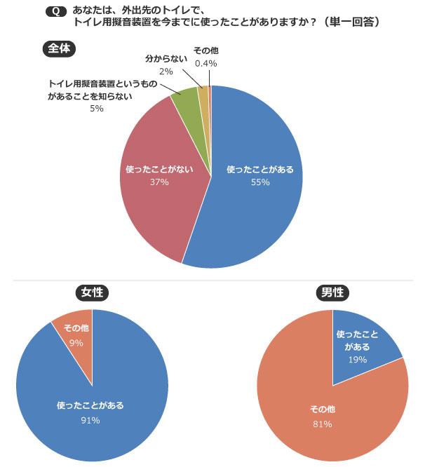 【画像2】外出先のトイレに関するアンケート/2014年TOTO調べ n=1000 男女年代均等層化抽出(グラフ作成/SUUMOジャーナル編集部)