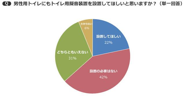 【画像3】外出先のトイレに関するアンケート/2014年TOTO調べ n=500 男女年代均等層化抽出のうち男性(グラフ作成/SUUMOジャーナル編集部)