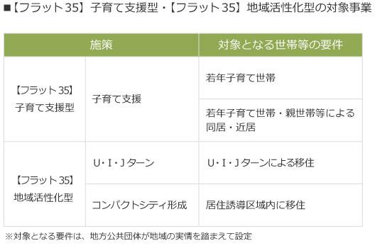 【画像2】対象となる住宅取得の要件(出典/住宅金融支援機構の資料より抜粋)
