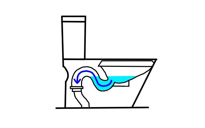 """【画像1】トイレの排水管は、このようなカーブの形状のものが採用されている。流水によって一度落ちてから、上がり、再び流す際に落ちるため、流すペーパーや排泄物などの量が多いと排水管がつまって水が""""上がりきれず""""につまってしまう(画像作成/SUUMOジャーナル編集部)"""