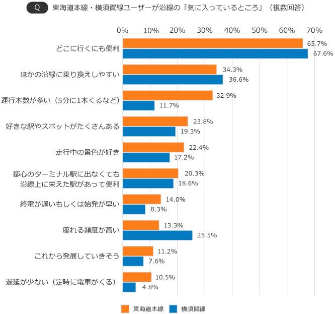 【画像1】東海道本線・横須賀線ユーザーが沿線の「気に入っているところ」(出典/SUUMOジャーナル編集部)