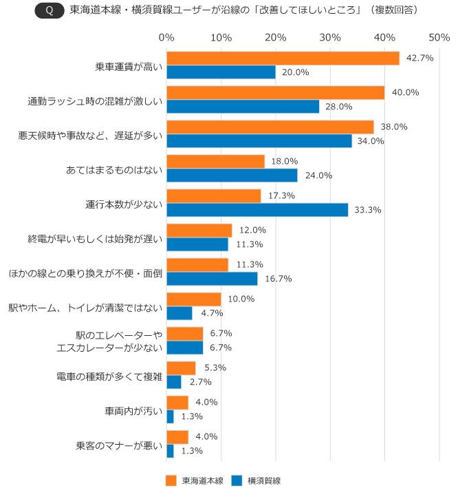 【画像2】東海道本線・横須賀線ユーザーが沿線の「改善してほしいところ」(出典/SUUMOジャーナル編集部)