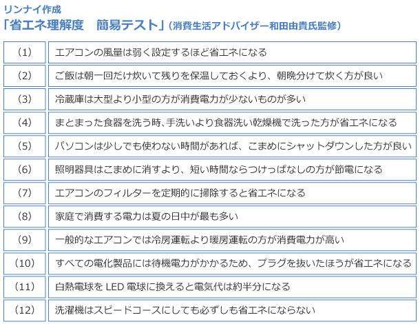 【画像1】リンナイが公開した「省エネ理解度テスト」(出典/リンナイ「省エネ」に関する意識調査のリリースより)