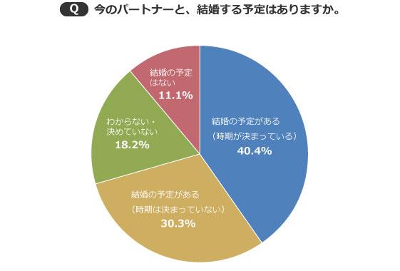 【画像3】全体の約7割が「結婚の予定がある」と回答(出典/SUUMOジャーナル編集部)