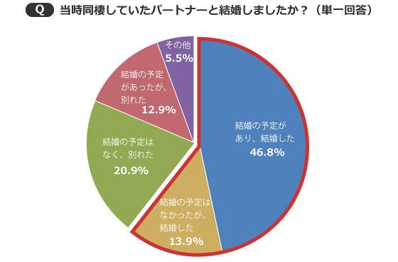 【画像4】同棲の結果、「結婚した」人は6割を超えることが判明!(出典/SUUMOジャーナル編集部)