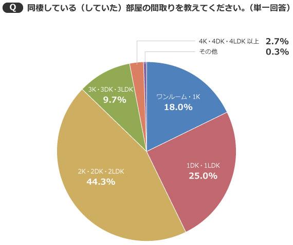 【画像1】少しゆとりのある「2K・2DK・2LDK」を選ぶカップルが多い(出典/SUUMOジャーナル編集部)