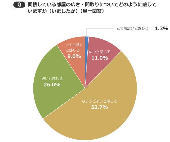 【画像2】住んでいる部屋の広さ・間取りに関して満足している人が半数(出典/SUUMOジャーナル編集部)