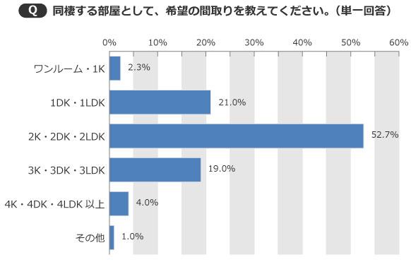 【画像3】希望の間取りも、「2K ・2DK・2LDK」が約半数を占める結果に(出典/SUUMOジャーナル編集部)