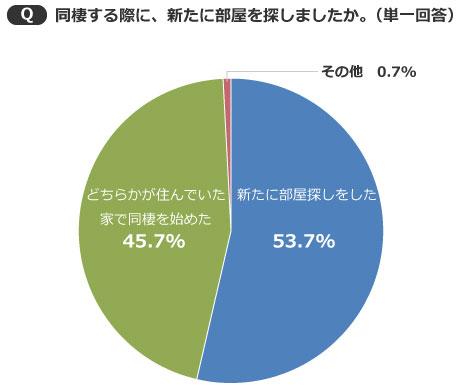 【画像2】新たに部屋探しをしたカップルが53.7%で、どちらかの部屋で同棲を始めたカップルを上回った(出典/SUUMOジャーナル編集部)