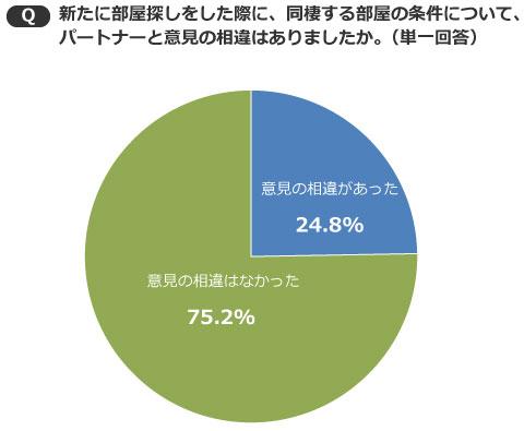 【画像3】意見の相違があったのは、4人に1人のみ(出典/SUUMOジャーナル編集部)