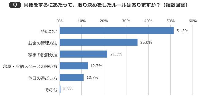 【画像1】ルールは「特にない」という人も約半数(51.3%)いる結果に(出典/SUUMOジャーナル編集部)