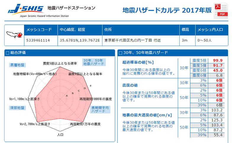 【画像15】カルテ情報の一部。左上のPDFマークをクリックするとPDFとしてダウンロードすることもできる(画像/J-SHIS Map画面キャプチャ)