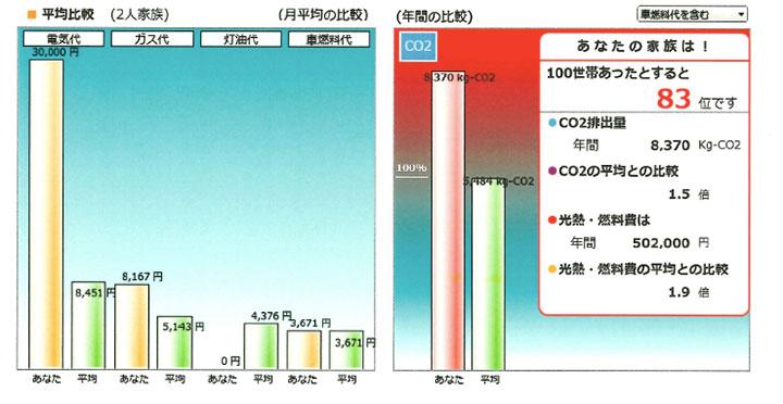 【画像1】CO2排出量は平均の1.5倍で100世帯あったとすると83位。光熱費・燃料費は平均の1.9倍。(画像提供/環境省)