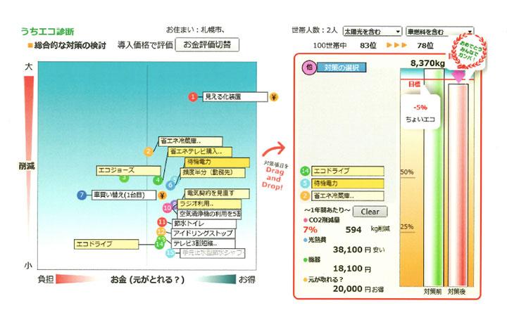 【画像3】うちエコ診断ソフトの画面。左は何を実行すればCO2削減効果、経済的な効果があるのかがひと目で分かる。この項目を右に移動すると、わが家の場合、どんな効果が出るかが瞬時に分かる(画像提供/環境省)