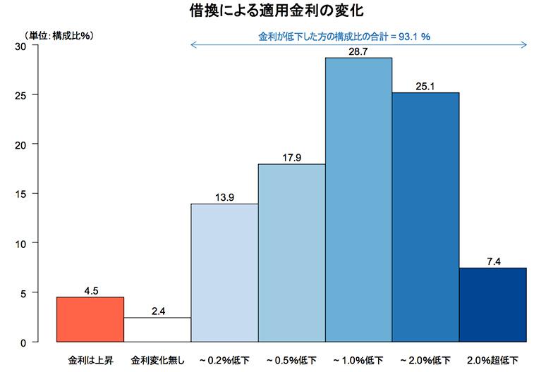 【画像2】借り換えによる適用金利の変化(出典/住宅金融支援機構「2016年度民間住宅ローン借換の実態調査」)
