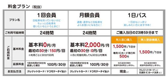 【画像2】料金プラン例(画像提供/ドコモ・バイクシェア)