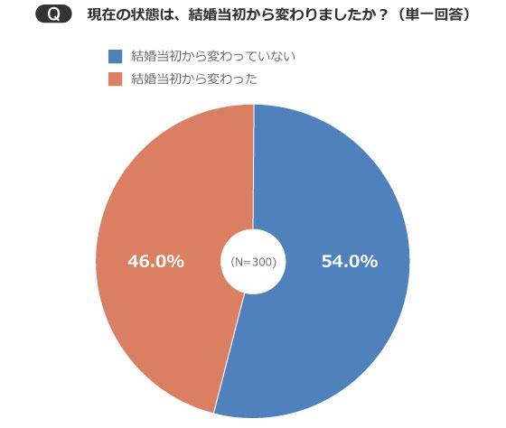 【画像2】現在の状態は「結婚当初から変わった」が46.0%も(出典/SUUMOジャーナル編集部)