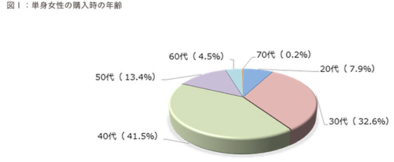 【画像1】単身女性の購入時の年齢(出典/ARUHI「単身女性の住宅ローン利用状況調査」より転載)