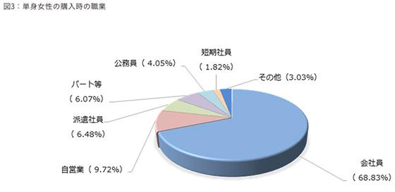 【画像2】単身女性の購入時の職業(出典/ARUHI「単身女性の住宅ローン利用状況調査」より転載)