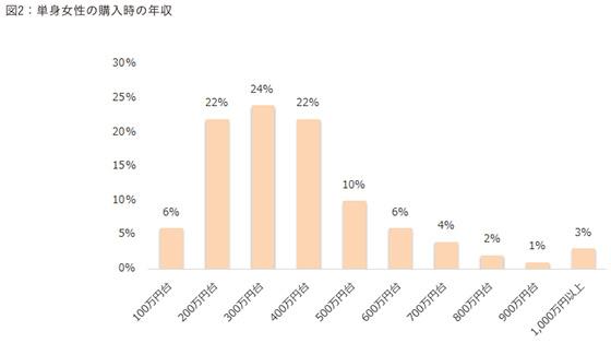 【画像3】単身女性の購入時の年収(出典/ARUHI「単身女性の住宅ローン利用状況調査」より転載)