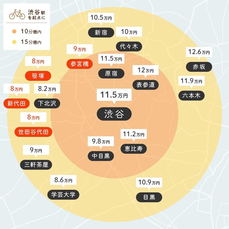 【図1】渋谷駅から自転車で10分、15分圏内にある主要駅と、それぞれの圏内で家賃相場が一番低い駅(赤色で表示)(画像作成/SUUMOジャーナル編集部)