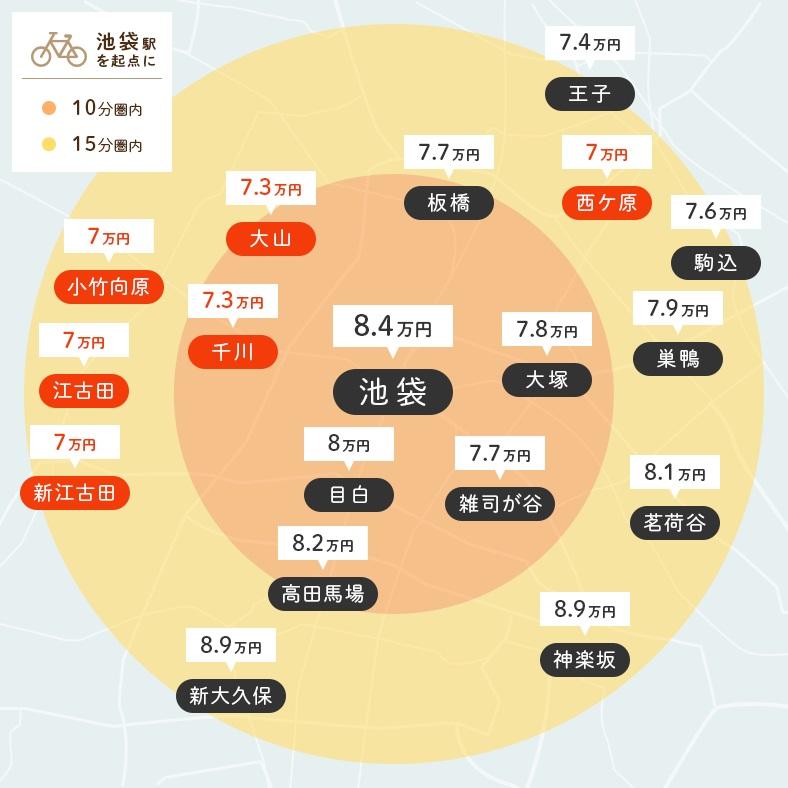 【図1】池袋駅から自転車で10分、15分圏内にある主要駅と、それぞれの圏内で家賃相場が一番低い駅(赤色で表示)(画像作成/SUUMOジャーナル編集部)