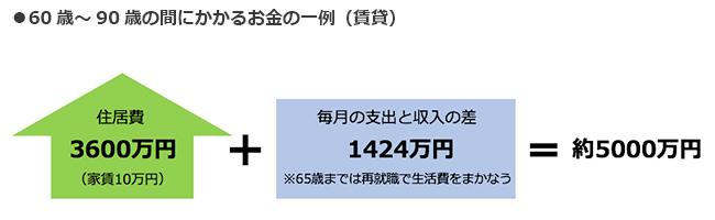 【図1】60歳~90歳の間にかかるお金一例(賃貸)(図表作成/SUUMOジャーナル編集部)