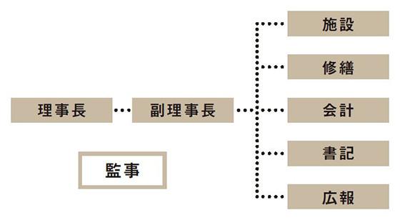 【画像4】管理組合の組織体制