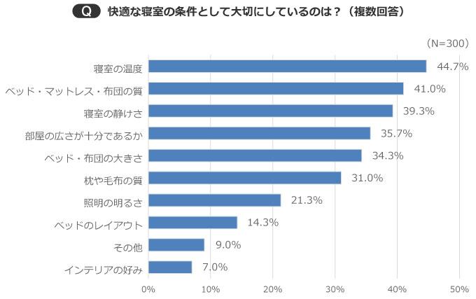 【画像1】「寝室の温度」を重視する人が44.7%で1位となりつつも、全体的にばらける結果に(出典/SUUMOジャーナル編集部)