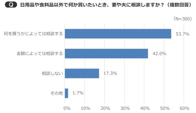 【画像2】金額や内容により相談する人が多数。「相談しない」は17.3%だった(出典/SUUMOジャーナル編集部)