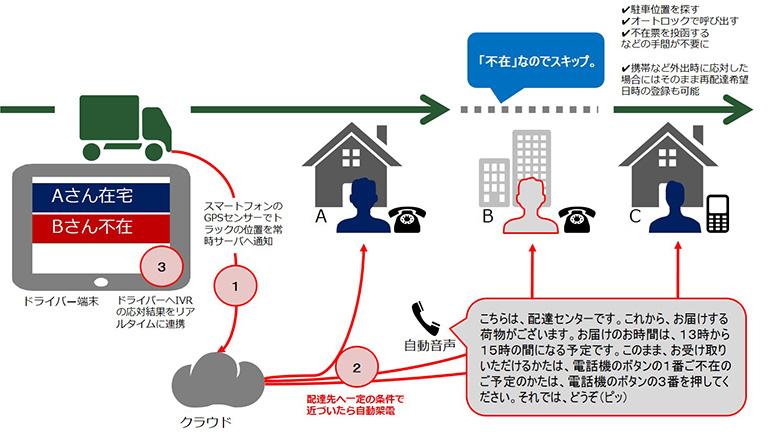 【画像1】トレイルが開発したシステムの仕組み