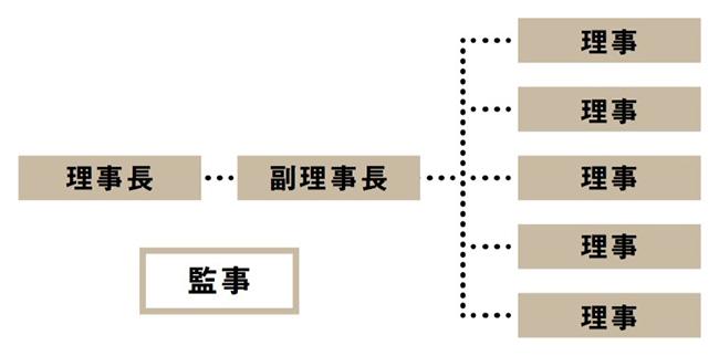 【画像4】管理組合は原則的に抽選で決定し、任期は2年間。8名のうち4名が1年で入れ替わる。抽選で副理事長が決められ、その経験をもとに翌年は理事長になるという仕組み。