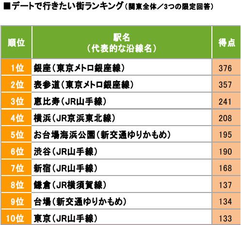 【画像1】デートで行きたい街ランキングのトップ10 (出典/「SUUMO住みたい街ランキング2017 関東版 番外編 ~街のイメージ~」)