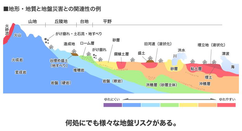 【画像2】地形・地質と災害の関連性を示す図(画像制作/SUUMOジャーナル編集部)